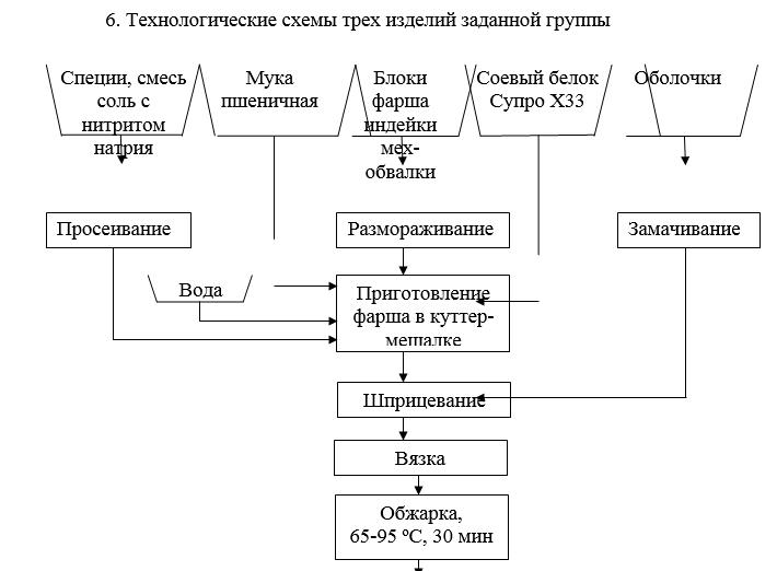Технологическая схема сарделек