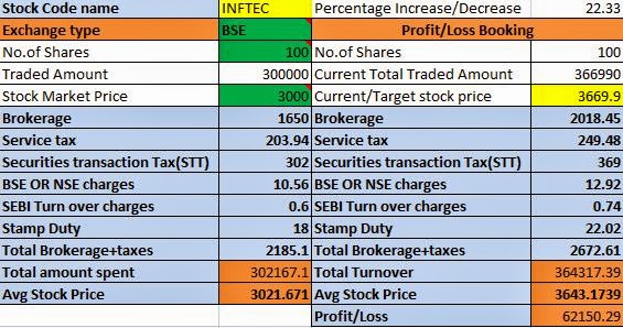 Calculate brokerage fee for ICICI Demat