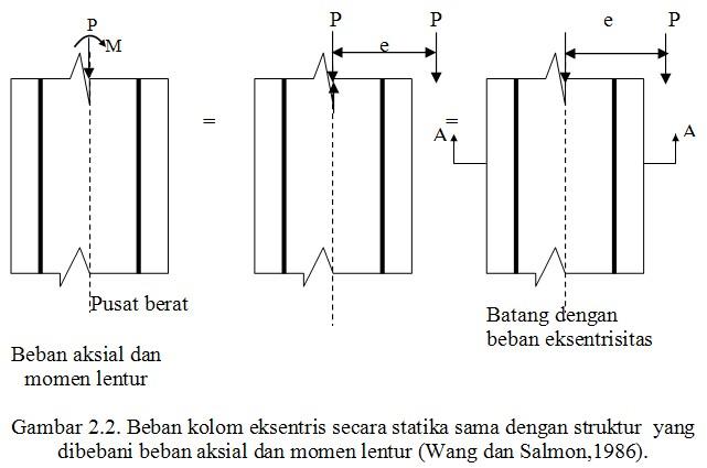 Ddeeww analisis kolom pendek pada suatu kurva yang dinamakan diagram interaksi kekuatan kondisi regangan seimbang dalam kombinasi lentur dan beban aksial diberikan oleh titik ccuart Choice Image