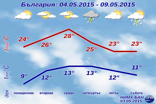 Седмична Прогноза за времето за 4-9 май 2015