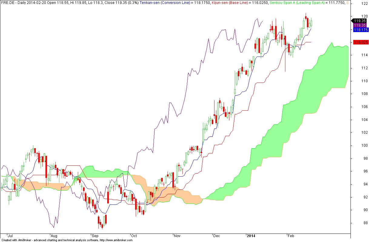 Fresenius SE & Co. K - wykres dzienny