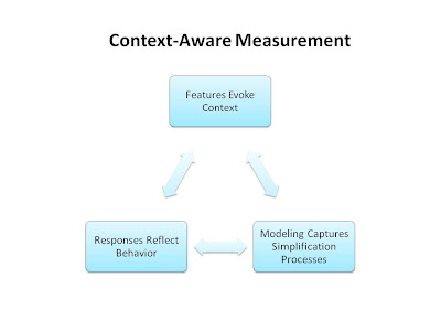A Call for Context-Aware Measurement