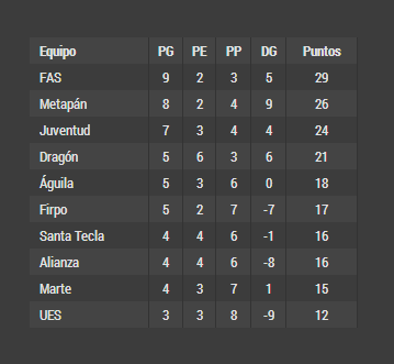 Tabla de Pocisiones | Clausura 2014