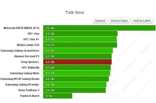 Ottima autonomia: ben 12 ore e 40 minuti di chiamate telefoniche per il Sony Xperia L