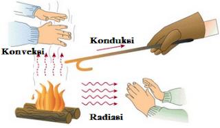 Pengertian Konduksi, Konveksi, Radiasi