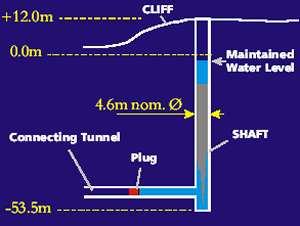 بئر دونري في اسكتلندا الذي يمتد إلى عمق 53.5 متراً تحت سطح البحر