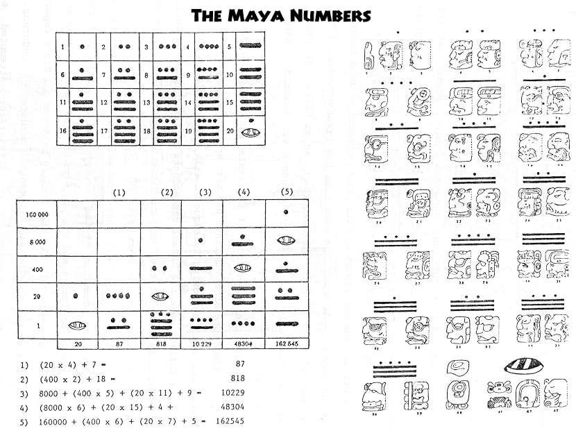 The Monkey Buddha Mayan Math