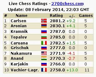 Maxime Vachier-Lagrave n°10 mondial au Elo instantané © Chess & Strategy
