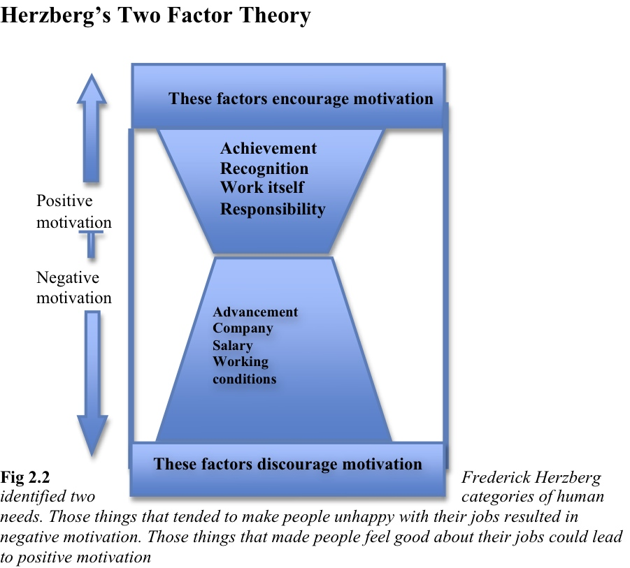 the two factor theory and the factors that motivate employees in the workplace The two-factor theory of motivation (otherwise known as dual-factor  herzberg  found 2 factors that influence employee motivation and satisfaction  this  theory implies that for the happiest and most productive workforce,.