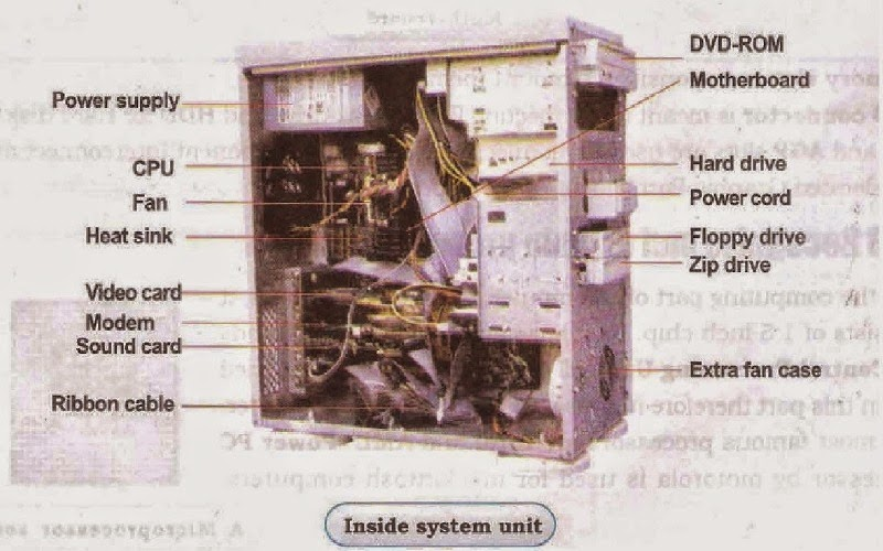 System Unit of a Computer