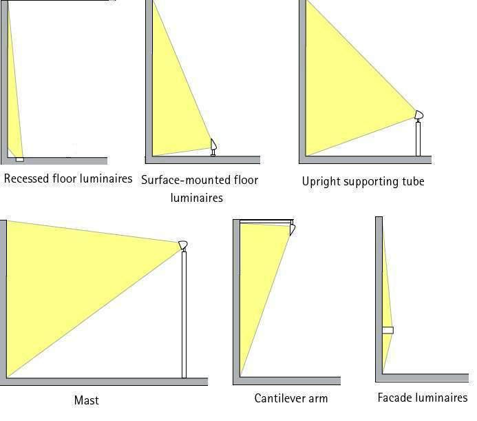 Landscape Lighting Diagram: Outdoor Lighting Design Calculations