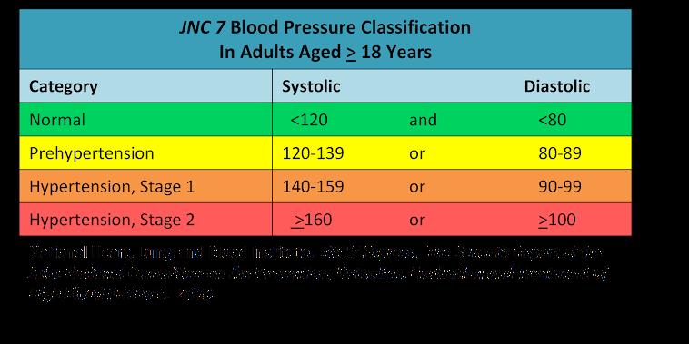 Blood Pressure Chart Blood Pressure Chart