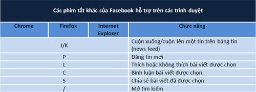 Tổng hợp những phím tắt thông dụng trên Facebook 2