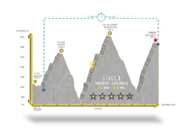 profil de la 2ème étape de la haute route
