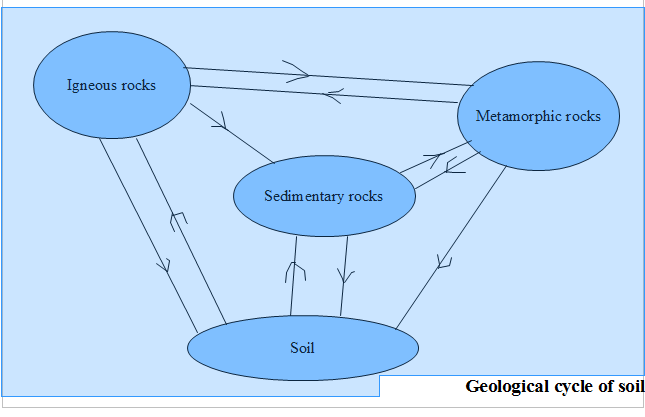 Geotechnical engineering and underground structures for Soil and geology
