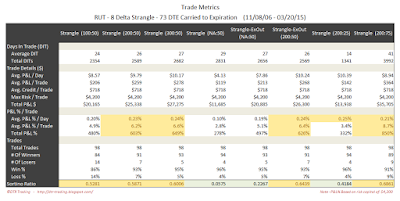 Short Options Strangle Trade Metrics RUT 73 DTE 8 Delta Risk:Reward Exits