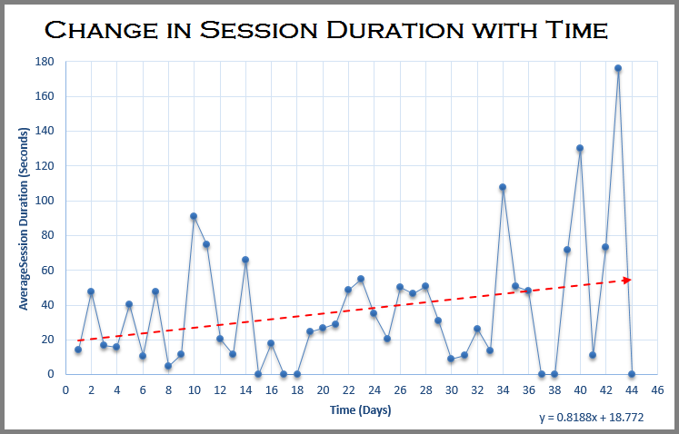 Change in Session Duration with Time