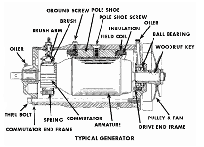 Working And Main Parts Of Electric Generator on wiring diagram for exhaust fan