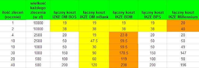 Najtańszy rachunek maklerski z IKZE 2015