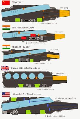 ins-vikramaditya-comparado-1