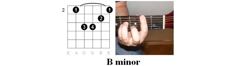 Easy Guitar Tabs Easy Guitar Tabs Coldplay