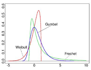 Weibull Gumbell Frechet