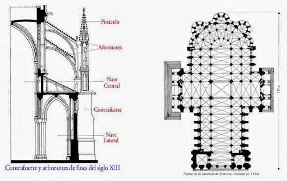 El blog de sociales de la merced la catedral g tica for Arquitectura gotica partes