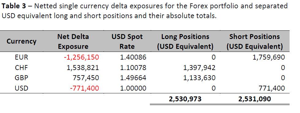 Forex exposure calculation