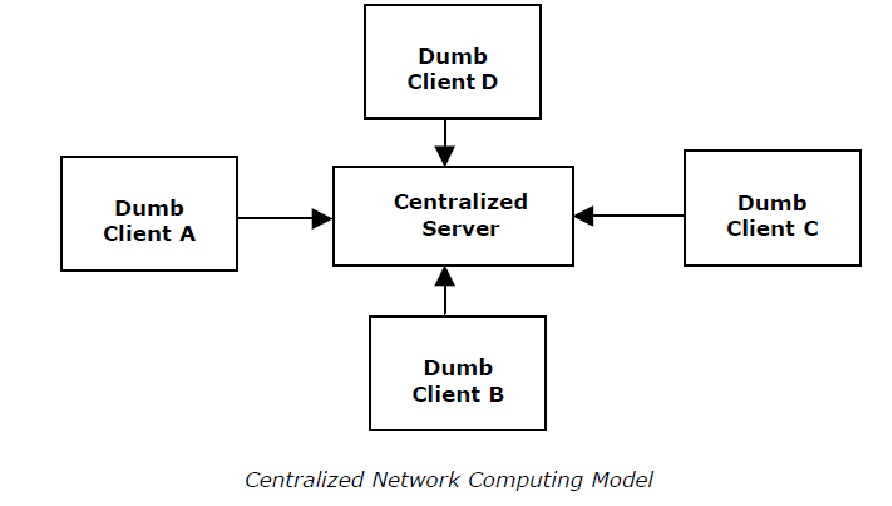 Success is a process centralized network computing models the clients only connect to the server and not to each other the following figure shows the centralized network computing model ccuart Images