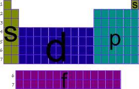 Qumica santa rosa tabla peridica separacin de la tabla peridica en bloques de elementos segn el llenado de los orbitales de valencia urtaz Choice Image