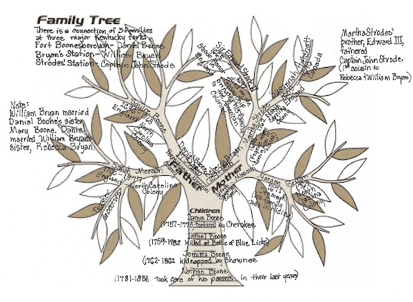 Strode/Boone/Bryan Family Tree