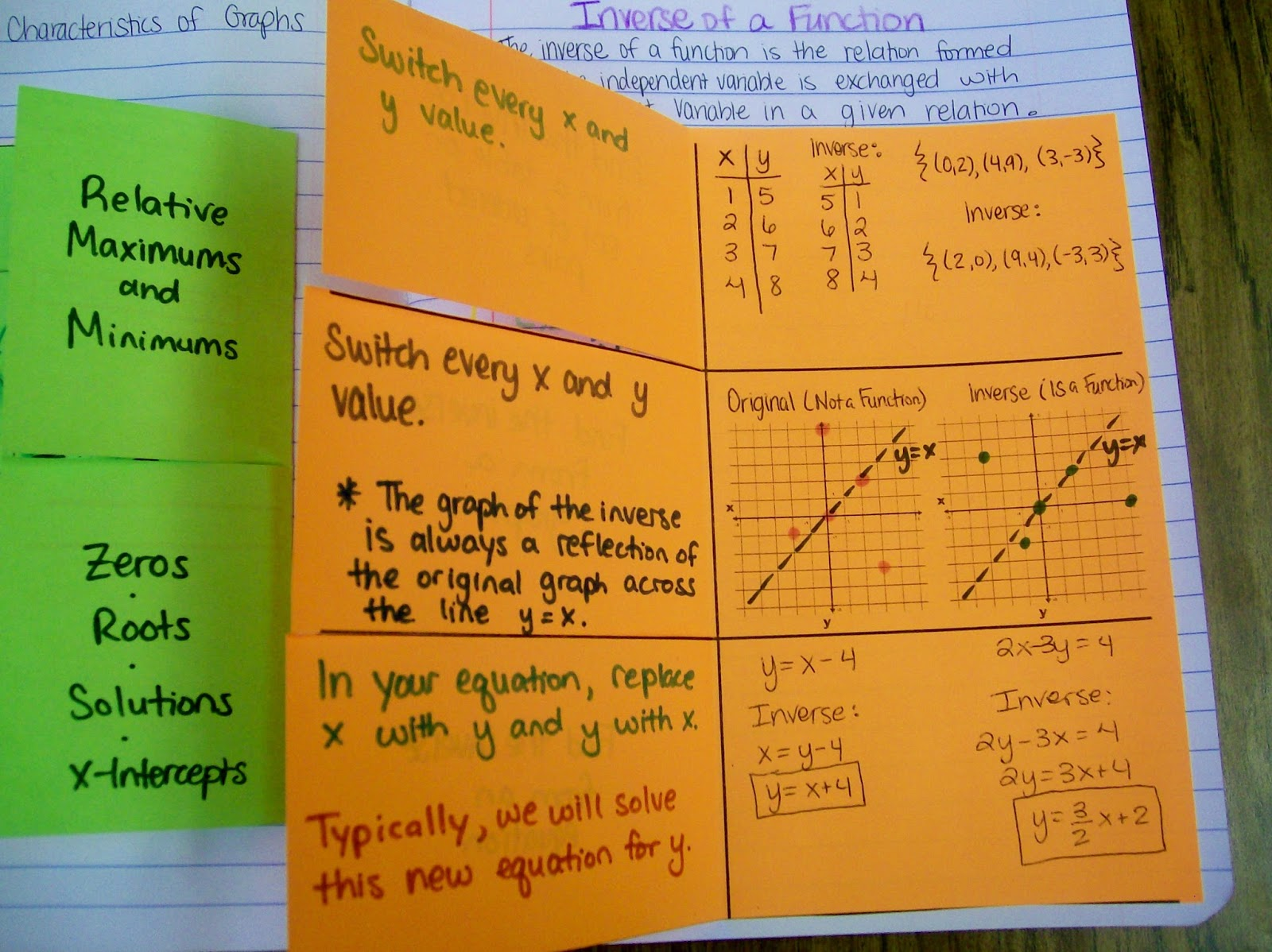 how to find the inverse of rational functions
