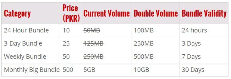 Prepaid: Category Price (PKR) Current Volume Double Volume Bundle Validity 24 Hour Bundle 10 50MB 100MB 24 hours 3-Day Bundle 25 125MB 250MB 3 Days Weekly Bundle 50 250MB 500MB 7 Days Monthly Big Bundle 500 5GB 10GB 30 Days
