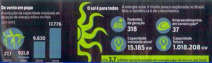 Tendência da energia solar no Brasil, ainda pouco explorada
