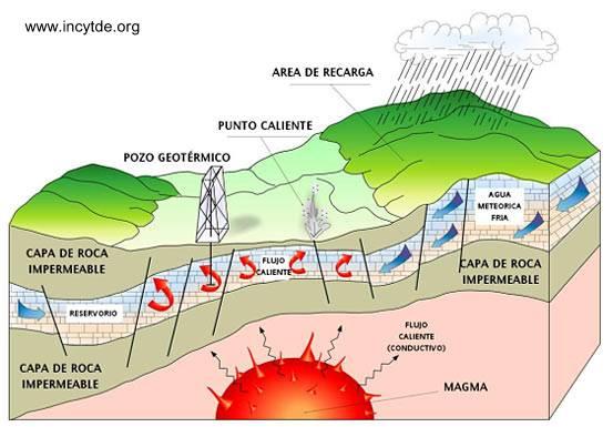 Infografía sobre la fuente de calor bajo tierra - Fuente de energía geotérmica
