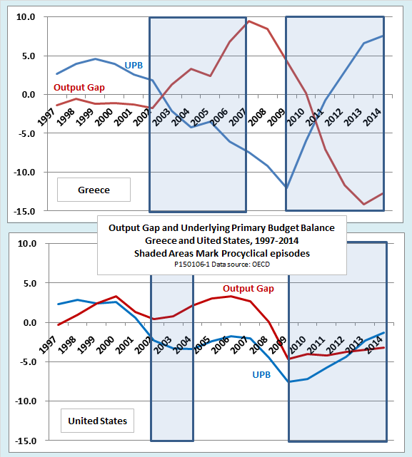 fiscal policy in greece since the crisis The real reason for greece's public finance crisis has been the collapse in  nominal gdp since 2008 rather than overly easy fiscal policy.
