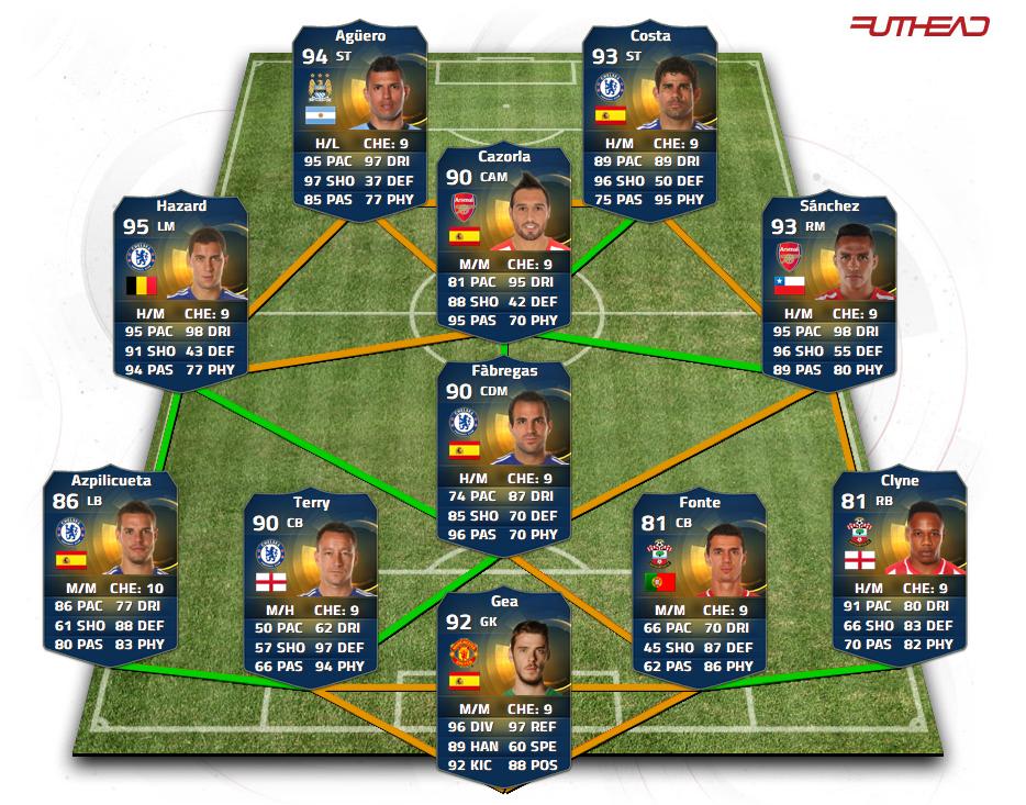 fifa 19 best teams