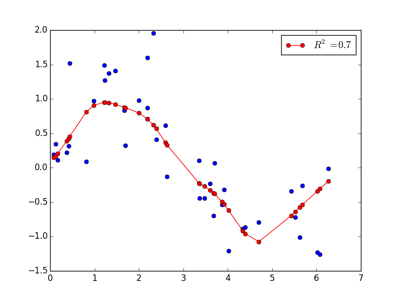 scikit-learn: Logistic Regression, Overfitting ...