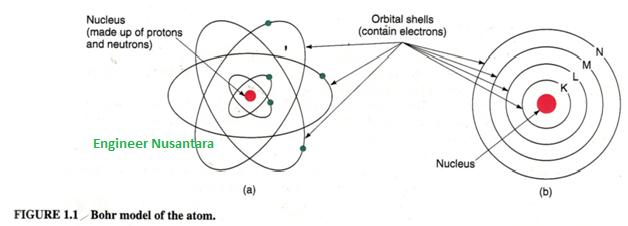 teori atom bohr komponen elektronika