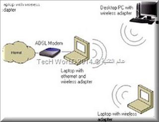تحويل اللاب توب الى راوتر اكسس بوينت و توزيع النت اجهزة اخرى Access Point Router