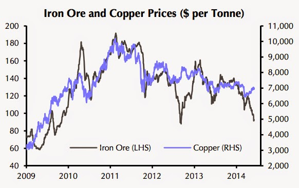 After scandal, copper price could follow iron ore over cliff
