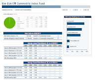 Van Eck CM Commodity Index A (CMCAX)