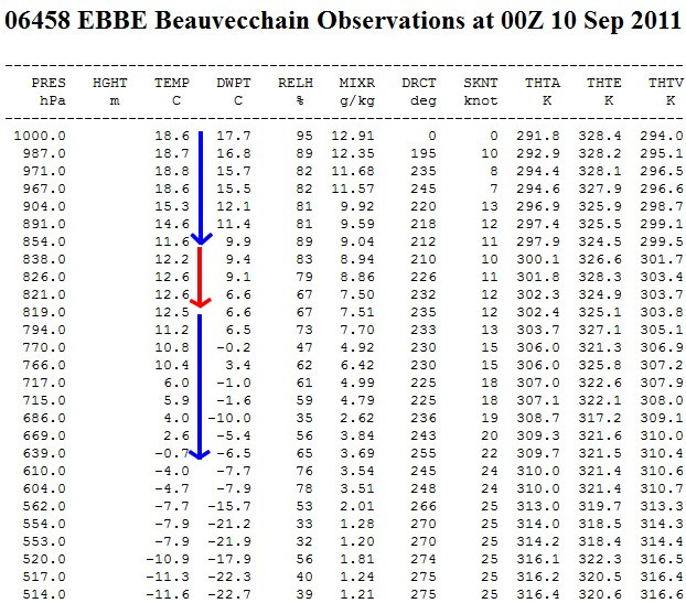types of temperature inversion pdf