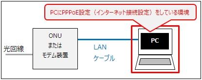 広帯域接続(ブロードバンド接続)を選択する場合