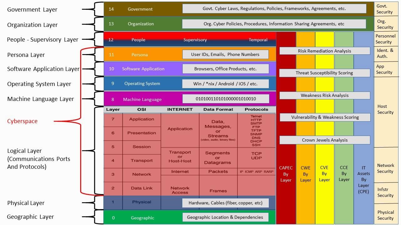 Shawn S Armchair Cyber Analysis Cyber Terrain A Model