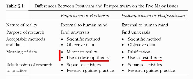 research on positivism and post positivism What is post-positivist definition of post-positivist: based on the belief that most knowledge is conjectural, this research paradigm emphasizes deductive logic, or warrants, in supporting theory generation.