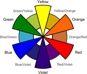I Use A Six Part Color Wheel Which Consists Of Yellow Y Orange O Red R Violet V Blue B And Green G Negate Any Shades Or Tints Adding
