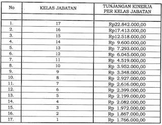 Tunjangan Kinerja Pegawai Kemenag Terbaru Berdasarkan Perpres Nomor 154 Tahun 2015