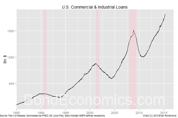Chart: U.S. Commercial & Industrial Loans (BondEconomics.com)