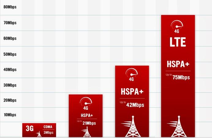 Long Term Evolution, 4G LTE